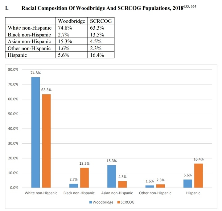 www.newhavenindependent.org: Housing Debate Pivots Again Towards Race